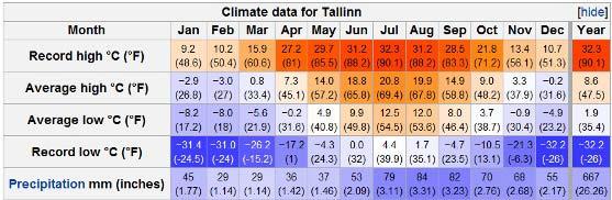 tallinn-estonia-climate